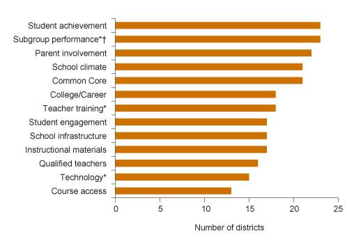 Figure 2. District goals for 2014–2015 addressed most state priority areas