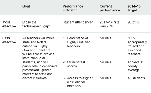 Table 1. A snapshot of more- and less-effective lcap goals and strategies