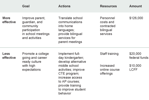 Table 2. A snapshot of more- and less-effective LCAP action and budget plans
