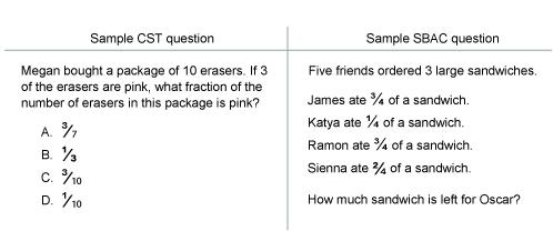 A comparison of 4th grade mathematics test questions