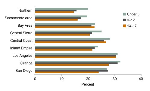 Figure 2. Child poverty rates are highest in los angeles and orange counties