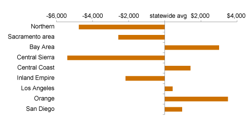 Figure 3. The Statewide average masks large regional differences in poverty thresholds