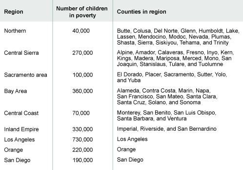 Table 1. Breakdown of poor children by regions reveals high numbers in southern california
