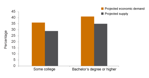 Figure 1. By 2025, California may face a shortage of workers with college training