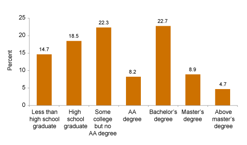 Figure 2. One-third of Californians have some college training