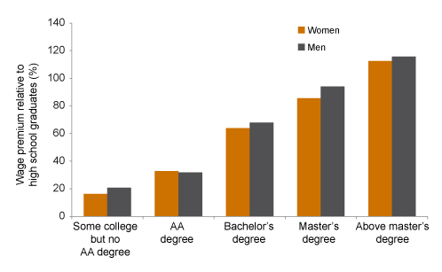 Figure 3. Educated workers earn higher wages