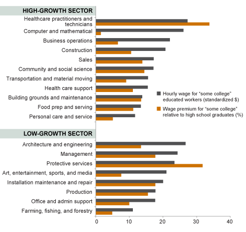 """Figure 4. Some occupations offer higher wages and returns to """"some college"""" workers than others"""
