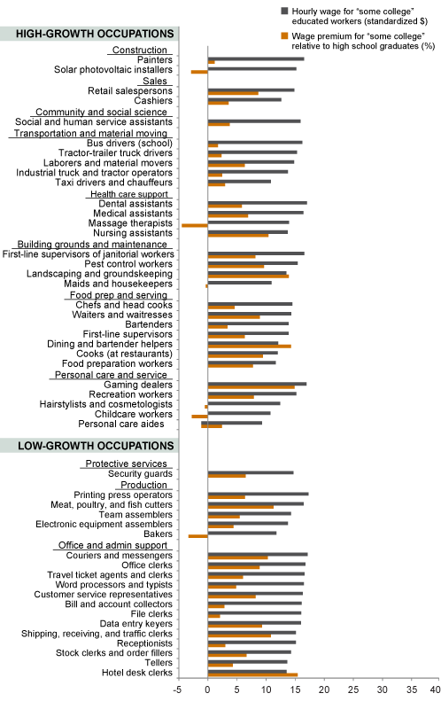 Figure 5B. Many occupations offer lower-than-average wages and returns for some college training