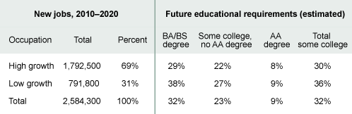 Table 1. Some college training will be required for a growing number of new jobs