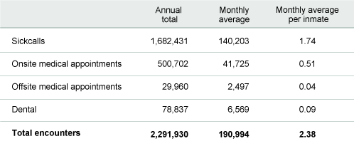 Table 1. Jails provided nearly 2.3 million health care visits in 2012