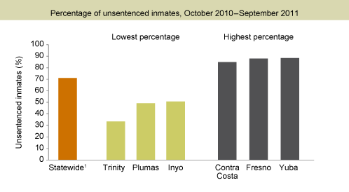 Figure 2. Most jail inmates are unsentenced