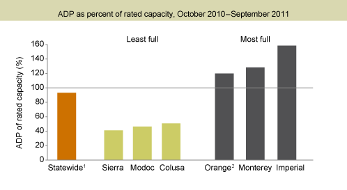 Figure 4. Many jails operated close to or above capacity before realignment