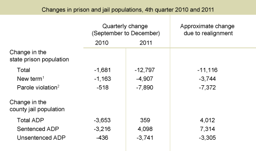 Table 1. Increases in the jail population are much smaller than decreases in the prison population