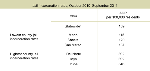 Table 3. Jail incarceration rates vary widely across counties