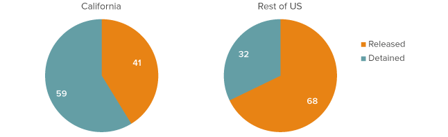 Figure 3. California has relied more heavily than the rest of the United States on pretrial detention