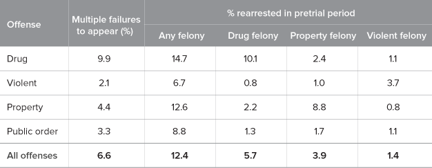 Table 2. Drug offenders in California have had higher rates of pretrial misconduct