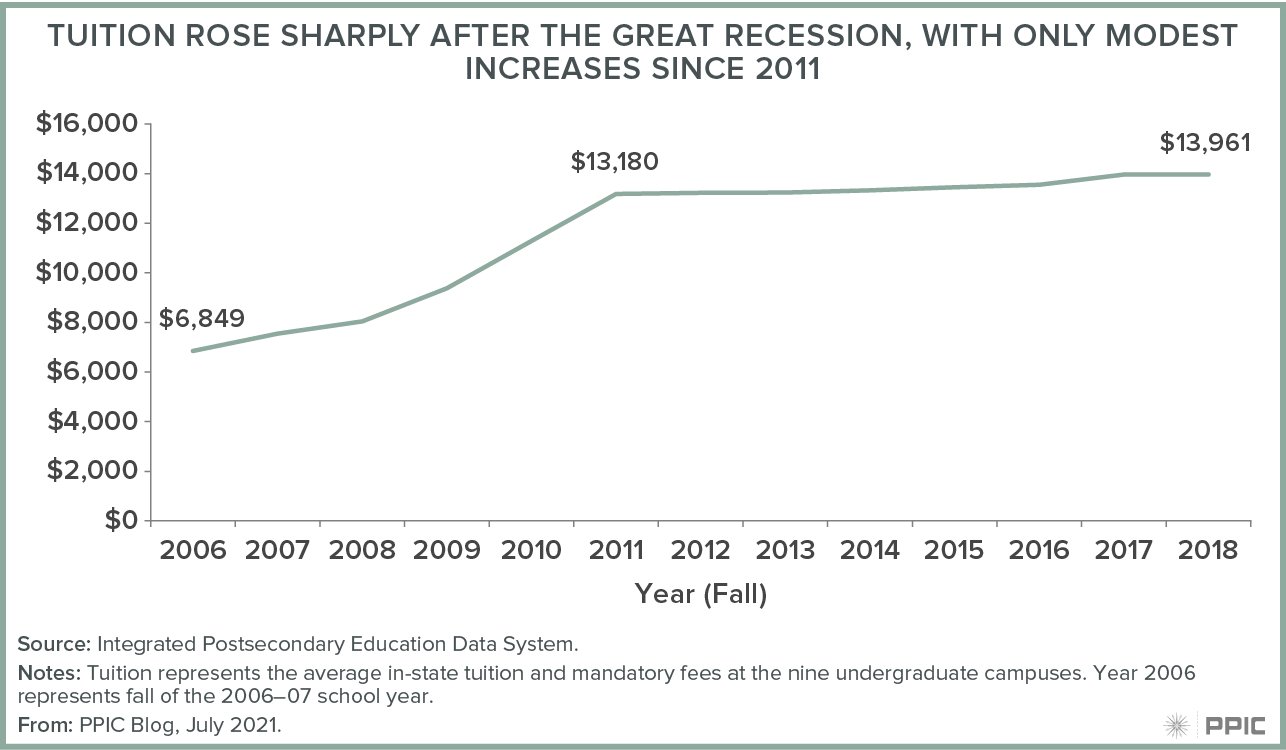 figure - Tuition Rose Sharply After the Great Recession, with Only Modest Increases Since 2011