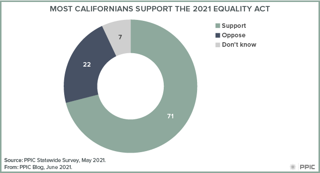 figure - Most Californians Support the 2021 Equality Act