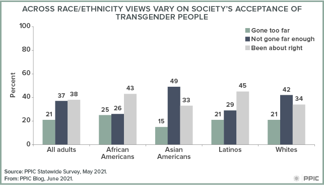 figure - Across Race/Ethnicity Views Vary on Society's Acceptance of Transgender People