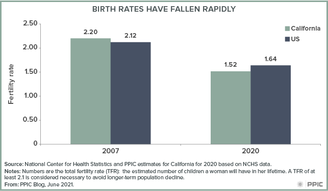 figure - Birth Rates Have Fallen Rapidly