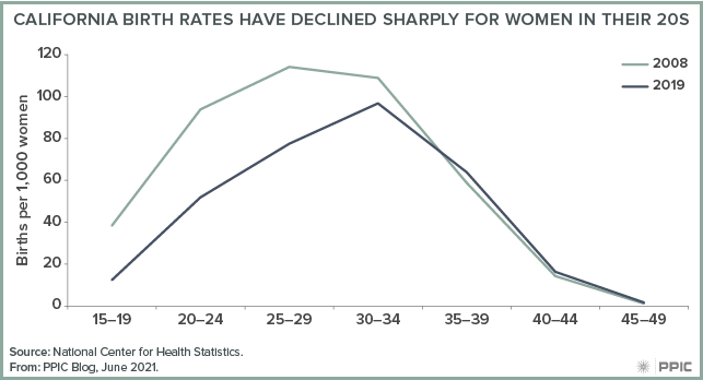 figure - California Birth Rates Have Declined Sharply for Women in Their 20s