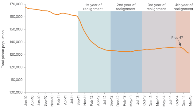 Figure 1. After a big first-year drop, the prison population stopped declining until Proposition 47 passed