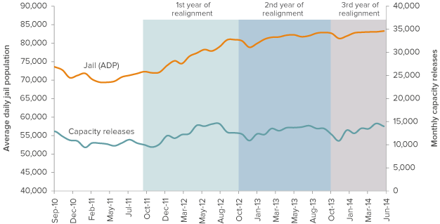 Figure 2. Jail populations have increased slowly since the first year of realignment