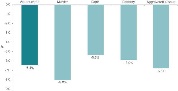 Figure 3. California saw declines in all violent offense categories in 2013