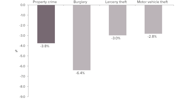 Figure 4. Property crime declined by less than violent crime in 2013