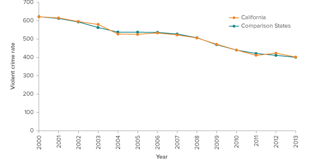 Figure 5. California's violent crime trend continues to match trends in comparison states
