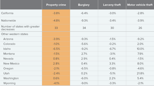 Table 2. California's 2013 property crime decrease was less than that of most other states