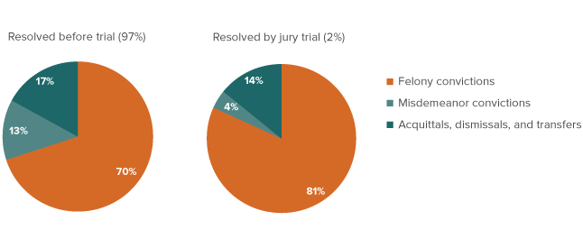 Figure 2 - Criminal Courts - Resolved by jury trial