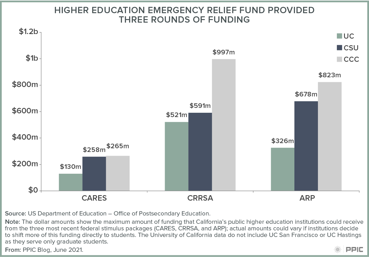 figure - Higher Education Emergency Relief Fund Provided Three Rounds of Funding