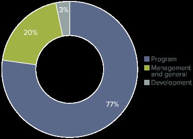 Chart: Program Efficiency