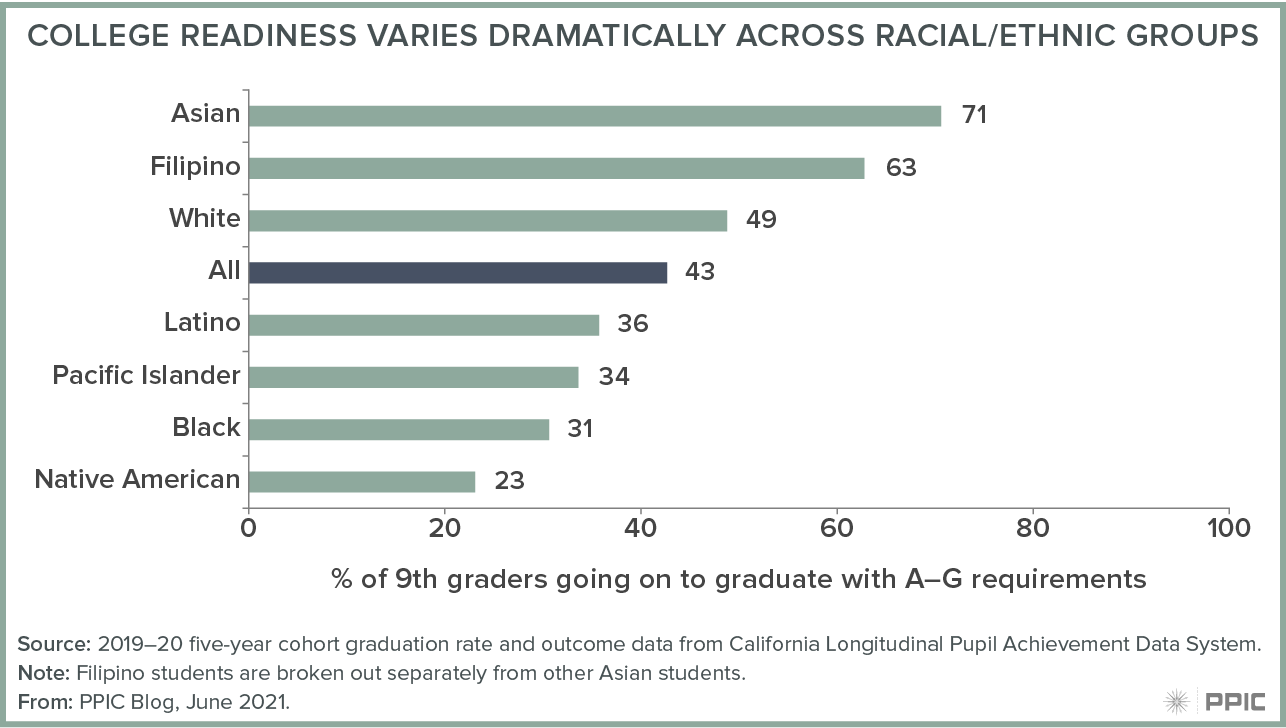 figure - College Readiness Varies Dramatically Across Racial/Ethnic Groups