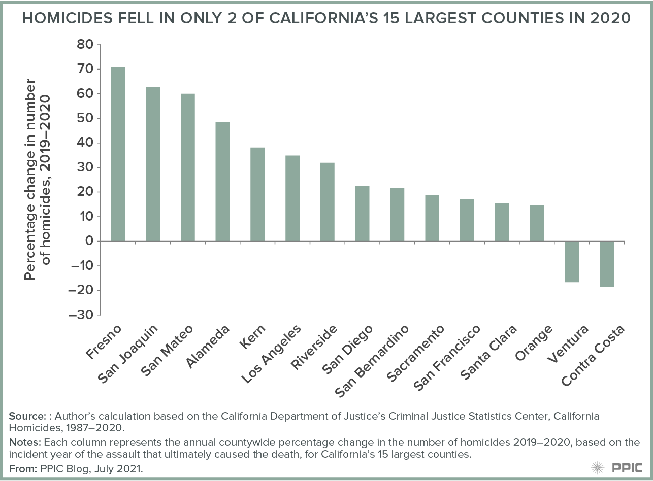 figure - Homicides Fell in Only 2 of California's 15 Largest Counties in 2020