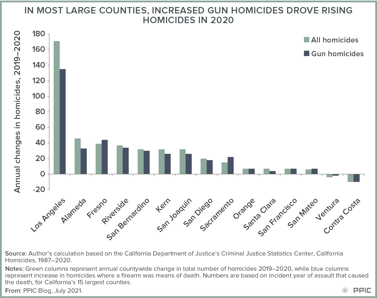 figure - In Most Large Counties, Increased Gun Homicides Drove Rising Homicides in 2020