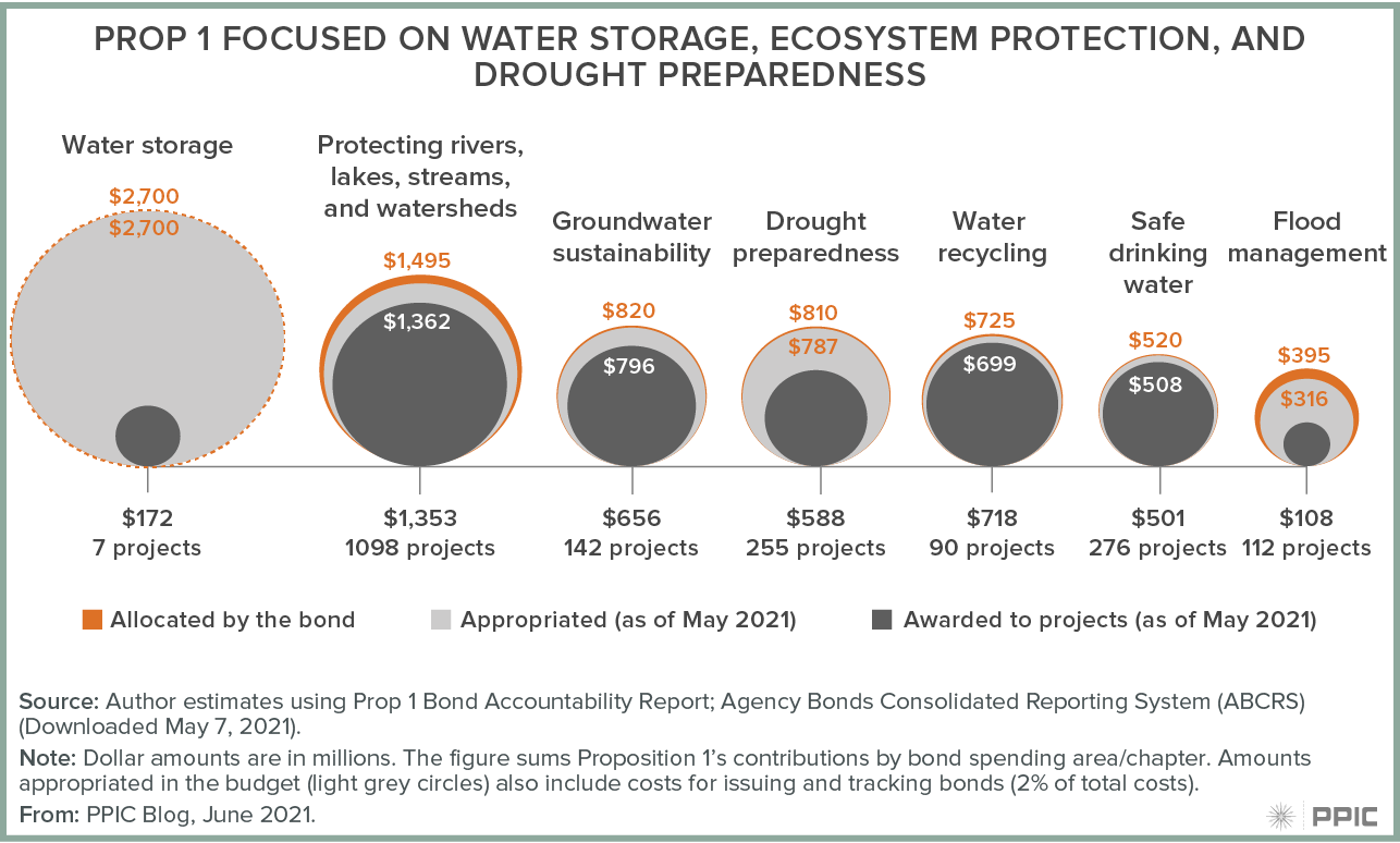 figure - Prop 1 focused on water storage, ecosystem protection, and drought preparedness