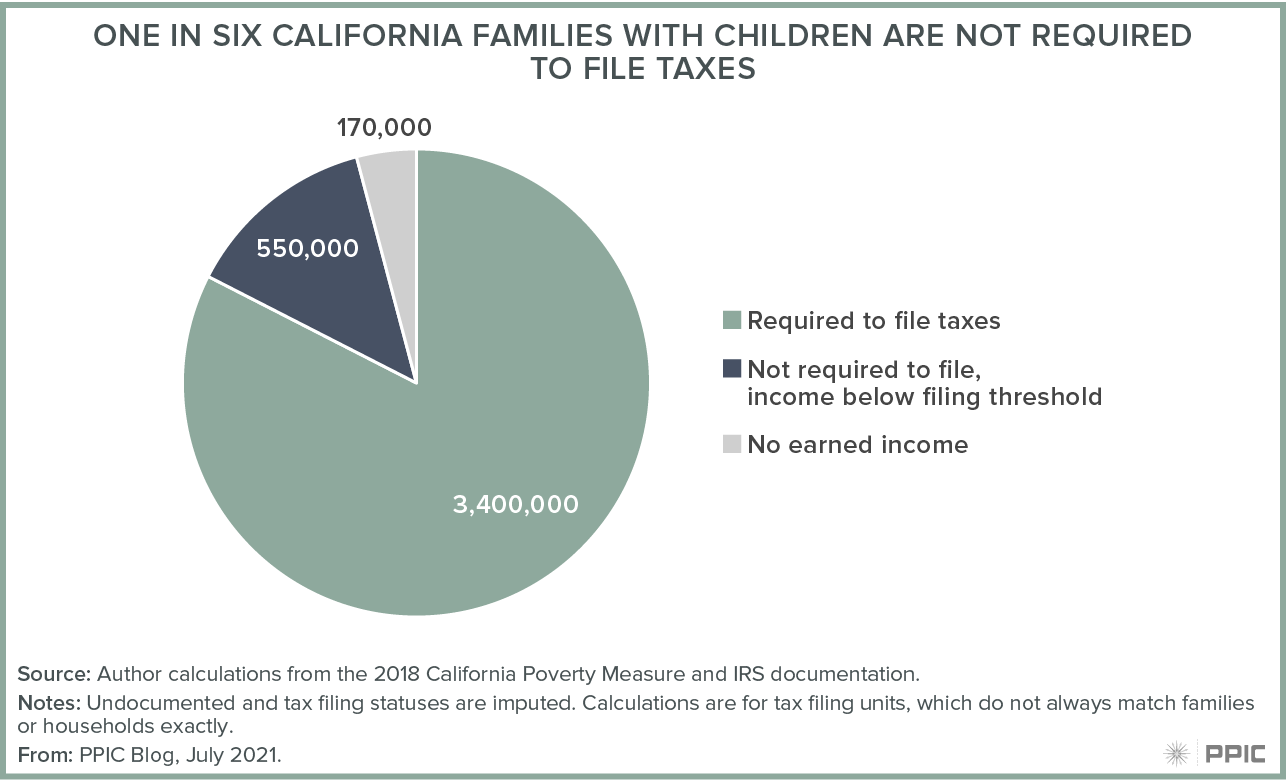 figure - One in Six California Families with Children Are Not Required to File Taxes May Limit Impact Of The Ectc Figure 1