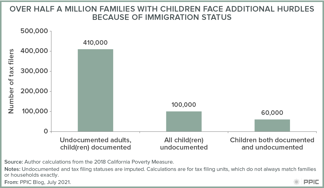 figure - Over Half a Million Families with Children Face Additional Hurdles Because of Immigration Status