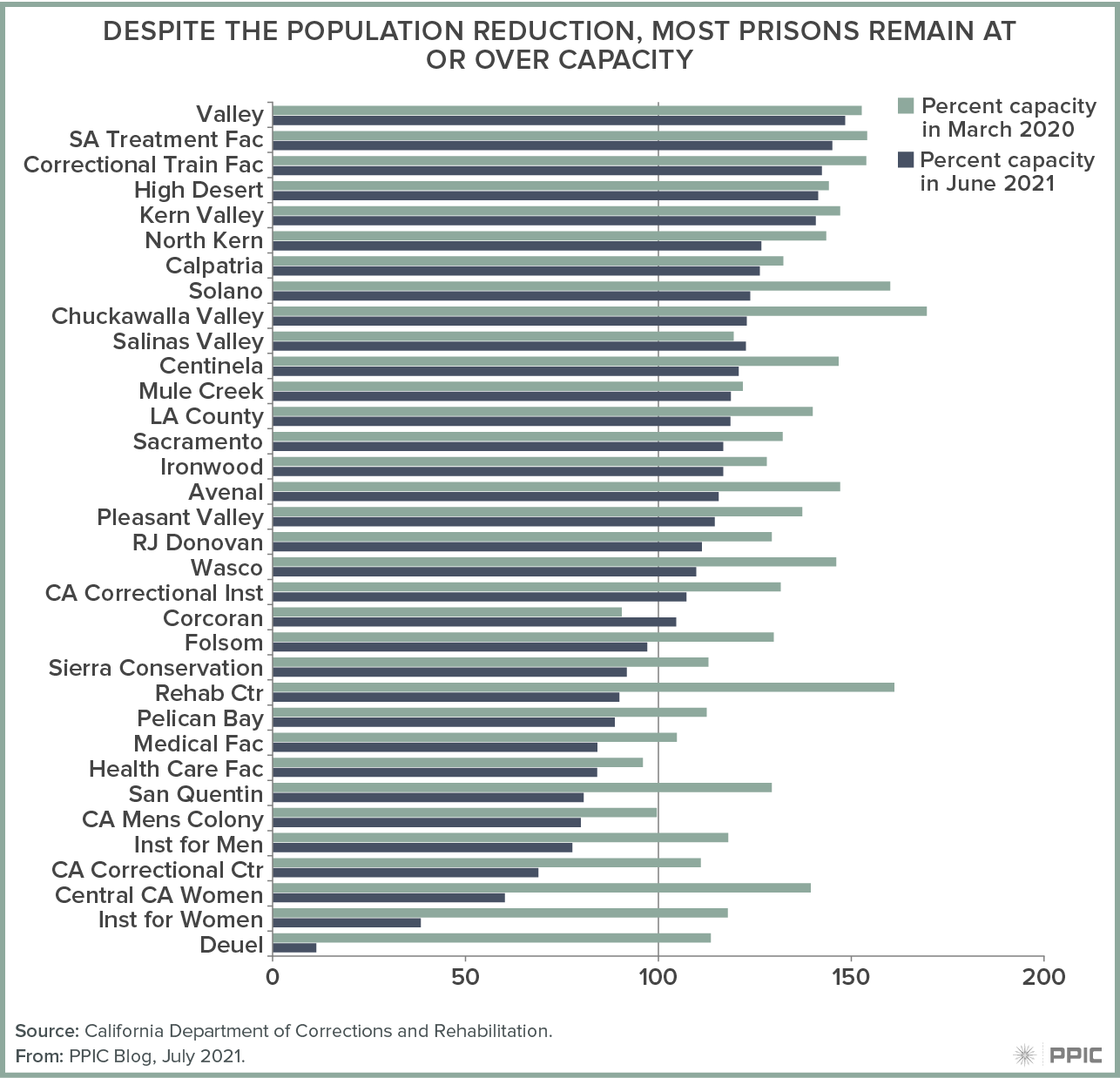 figure - Despite the Population Reduction, Most Prisons Remain at or Over Capacity