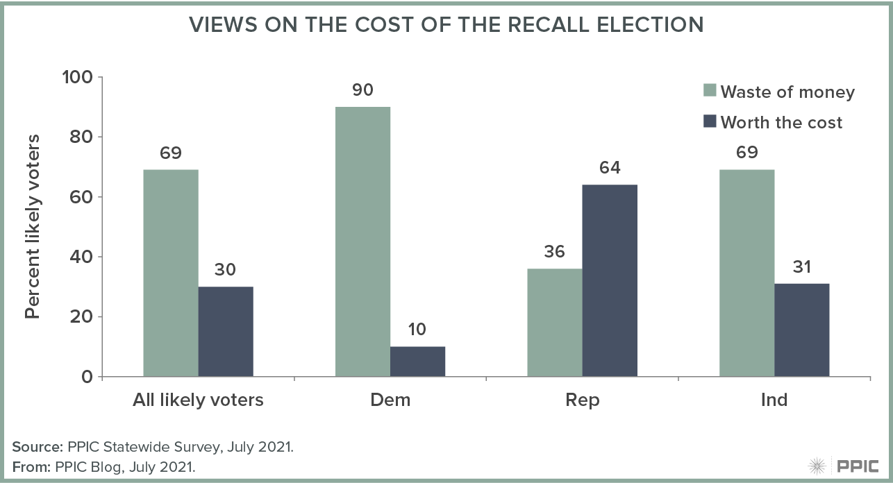 figure - Extent of Changes Needed to the Recall Election Process