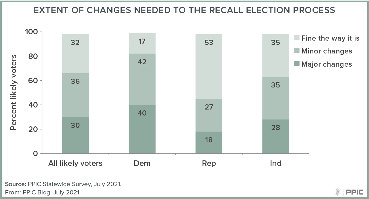 figure - Views on the Cost of the Recall Election